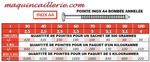 Quantité des pointes à tête ronde en inox A4