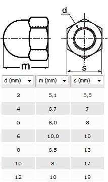 Cotes et schéma des écrous borgnes en nylon