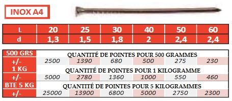 Pointes TH en inox A4 PAR 5 Kilogrammes