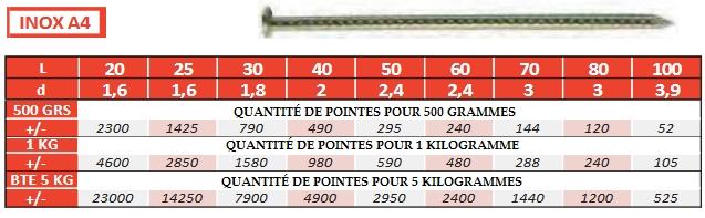 Quantité de pointes TP crantées inox A4 par kilo